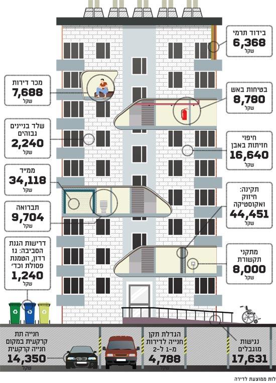 רגולציה לדירה חדשה